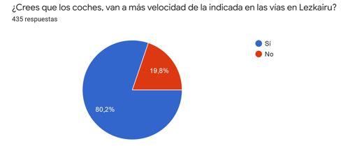 Resultado de la encuesta sobre la situación de tráfico en Lezkairu