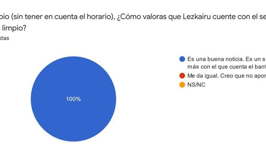 Resultados de la encuesta sobre el horario del punto limpio (miércoles de 9h a 14h)