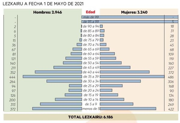 Datos sobre el padrón de Lezkairu